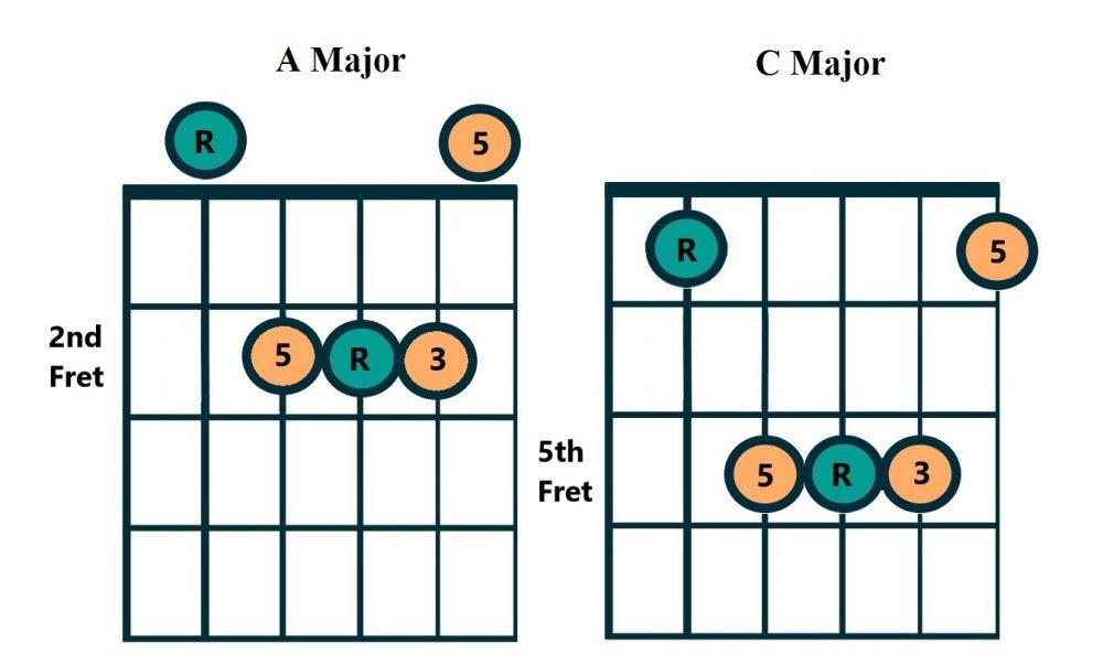 A Caged Chord Example
