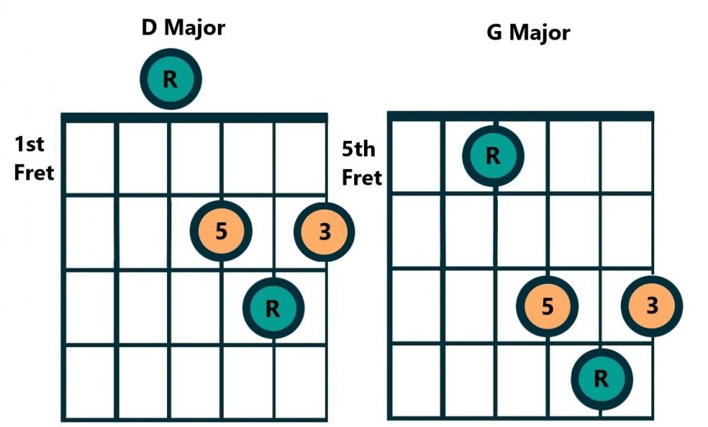 D Caged Chord Example