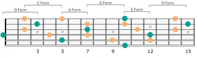 D Key Caged Example - Entire Fretboard