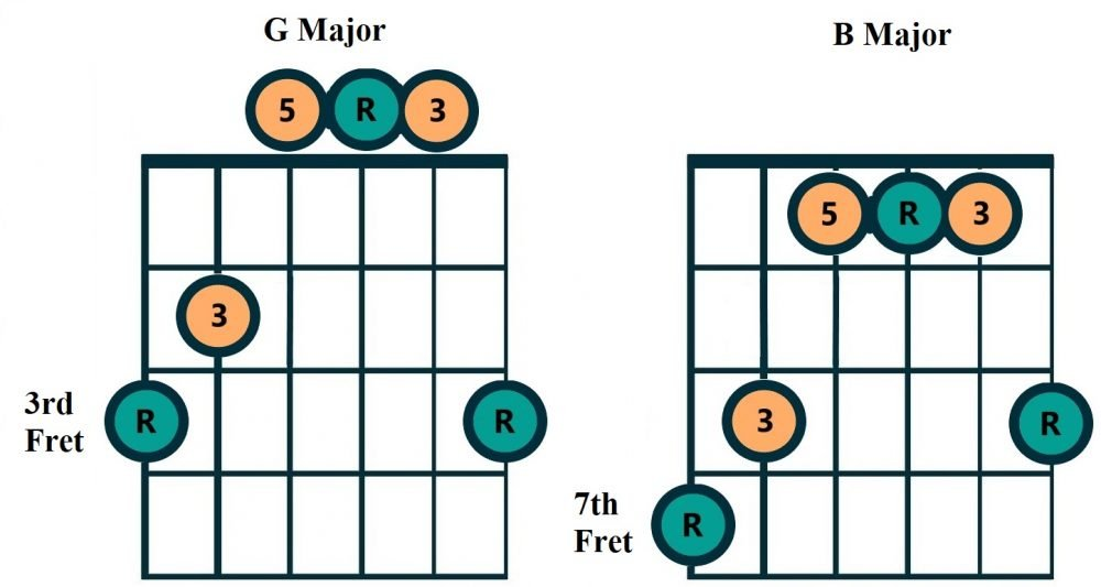 G Caged Chord Example